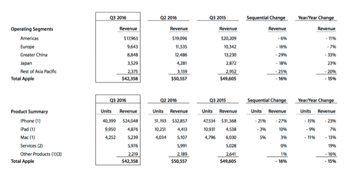 Apple Inc. (NASDAQ:AAPL) Earnings