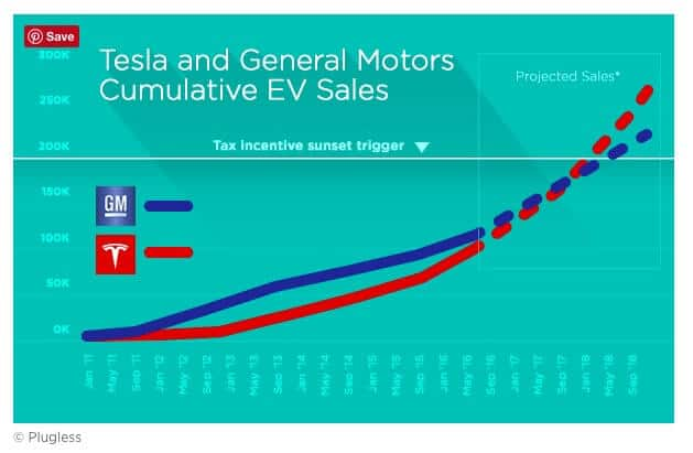 Tesla Motors (TSLA) v GM Tax Incentives