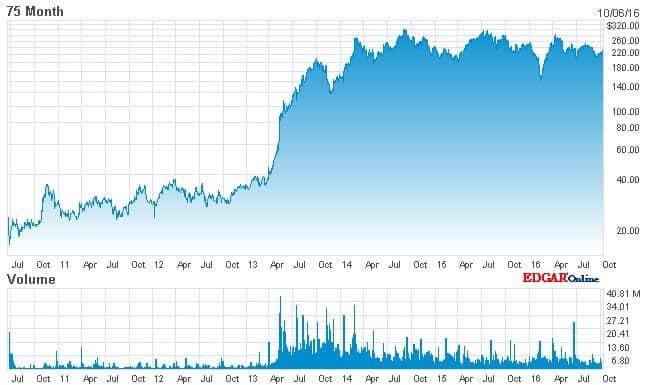 Tesla Motors Inc. (TSLA) Stock Chart