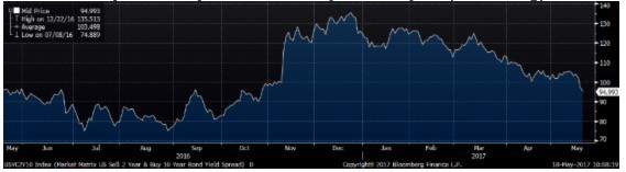 Market Selloff - Benchmark 2-year to 10-year UST curve, year-over-year (Bloomberg)