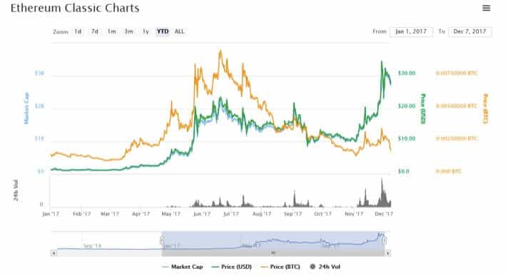 Why is Ethereum Classic...
