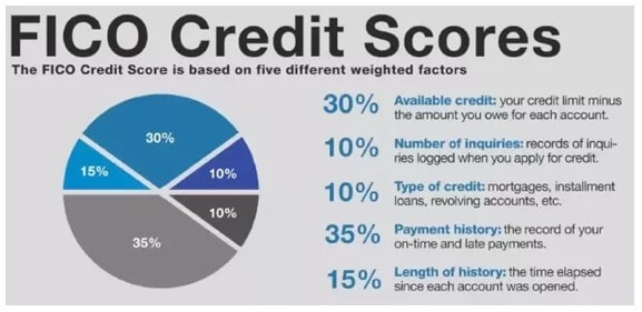 How Do FICO Credit...
