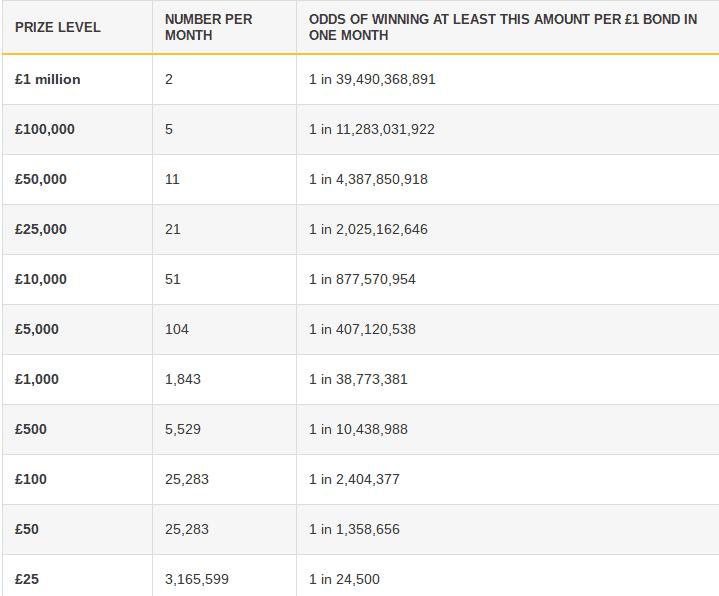 Premium bonds lottery page