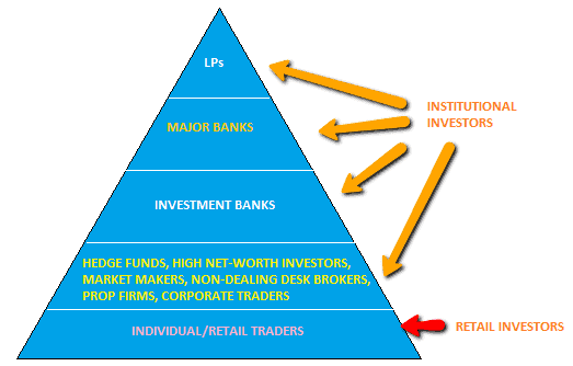 hierarchy of the forex market