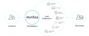 Mintos Review | How...