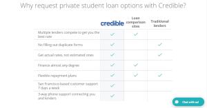 Credible Loan Review -...