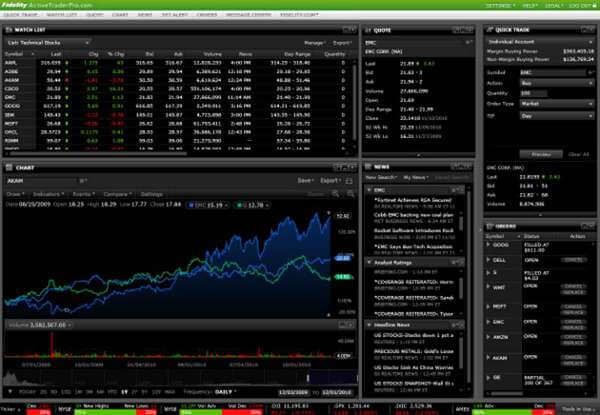 Fidelity Investments Active Trader Pro - proprietary trading platform
