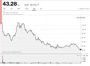 Catena Media Stock Price...