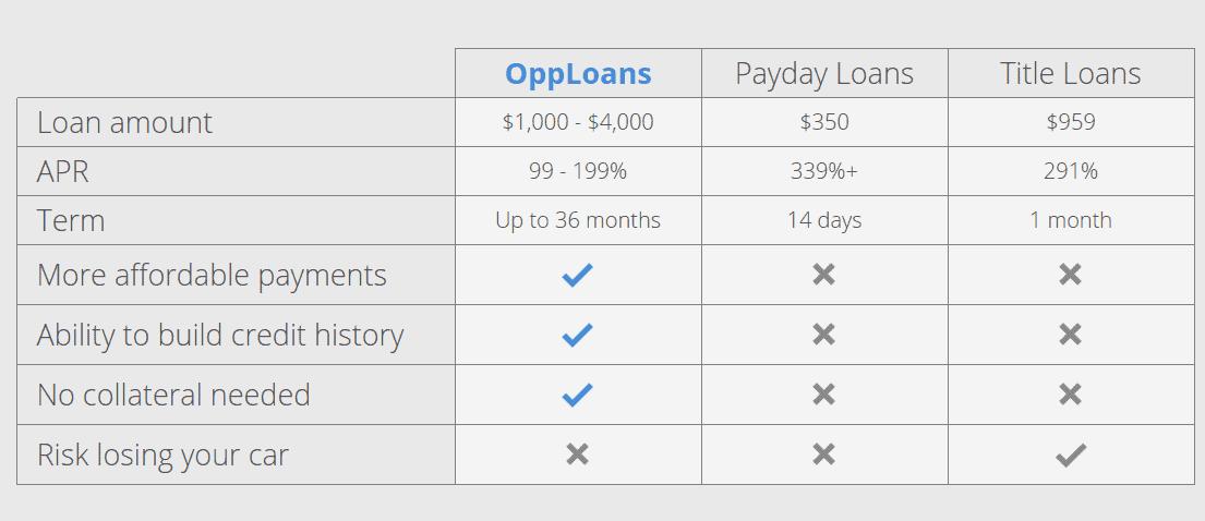 Opploans Loan Review -...