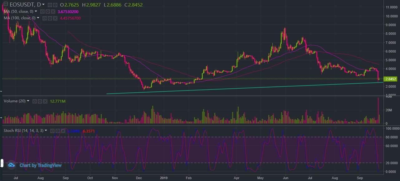 EOS Price Prediction :...