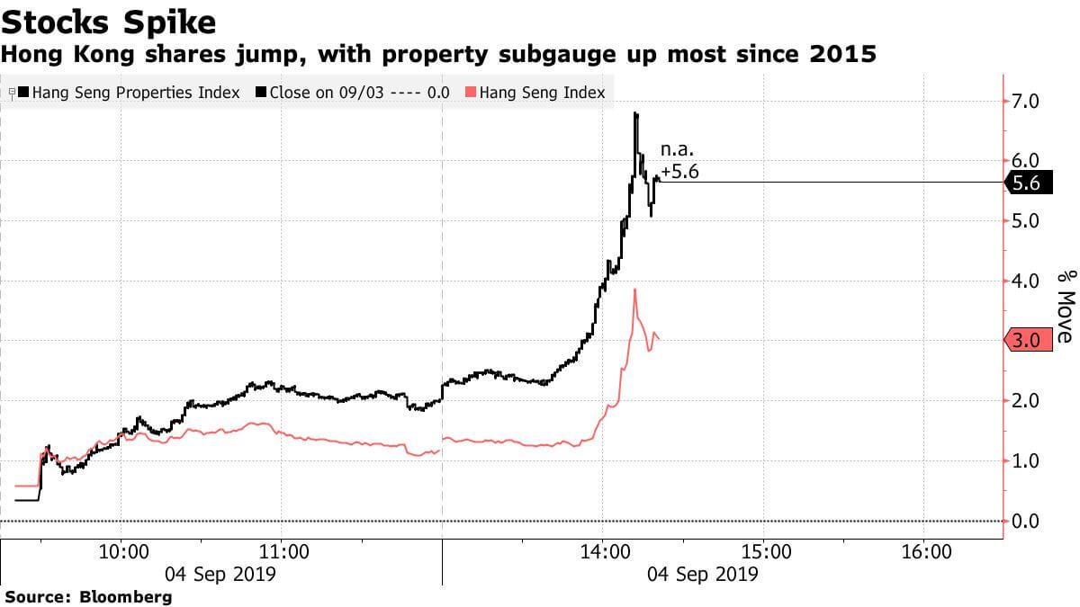 Hong Kong Stock Spike...