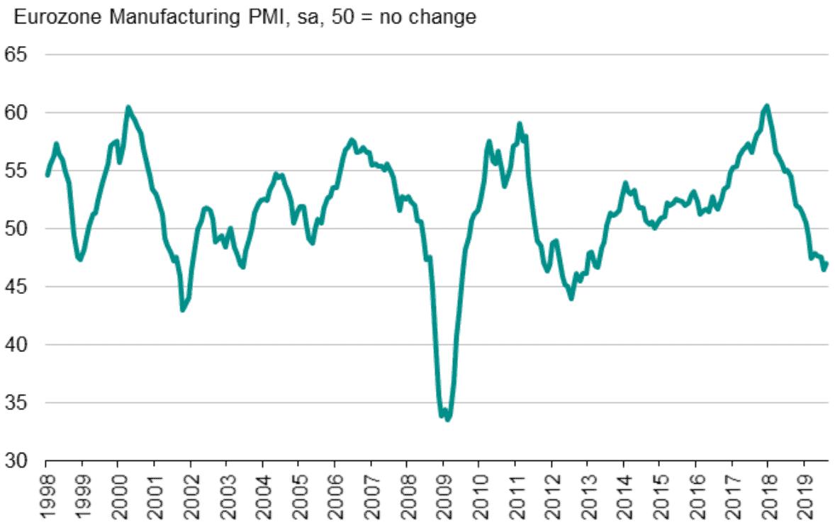 Eurozone Manufacturing PMI Shows...
