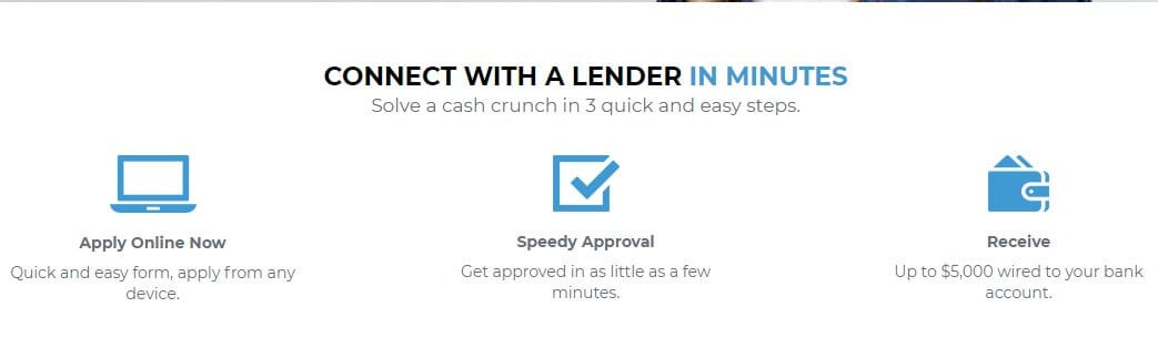 SpeedyNetLoan Loan Review -...