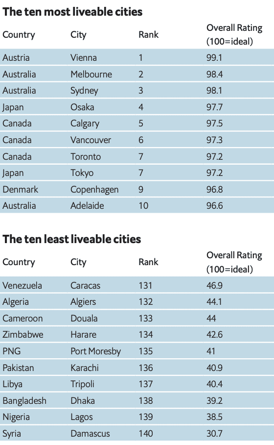 Top Most Livable Cities...