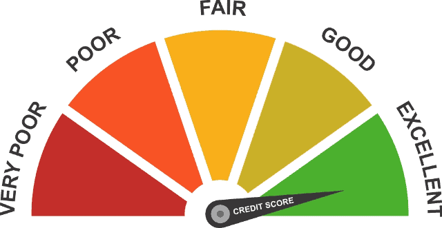 Credit Score | Ultimate...