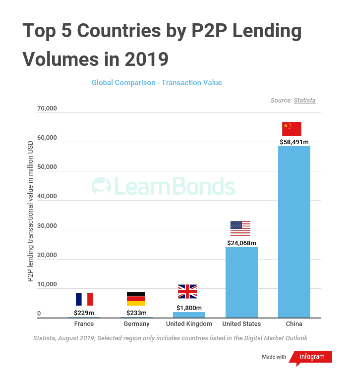 Top Countries by PP...