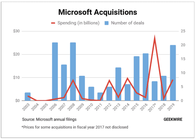 Acquisition Spree: Microsoft Spent...