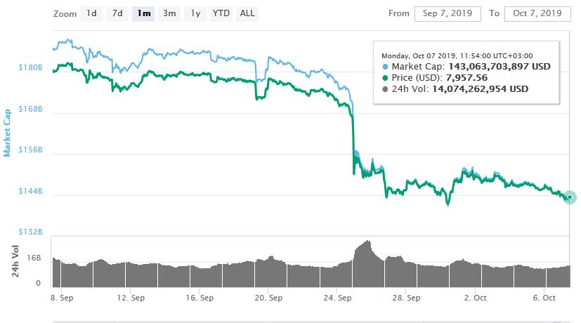 Bitcoin Drops Below $k...