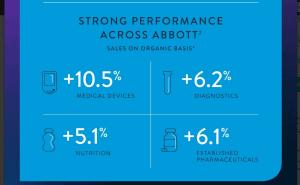 Abbott Laboratories Stock Price...