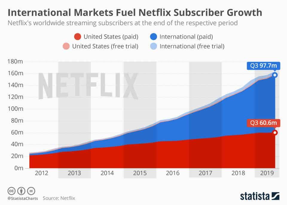 Netflix International Subscribers Grow...