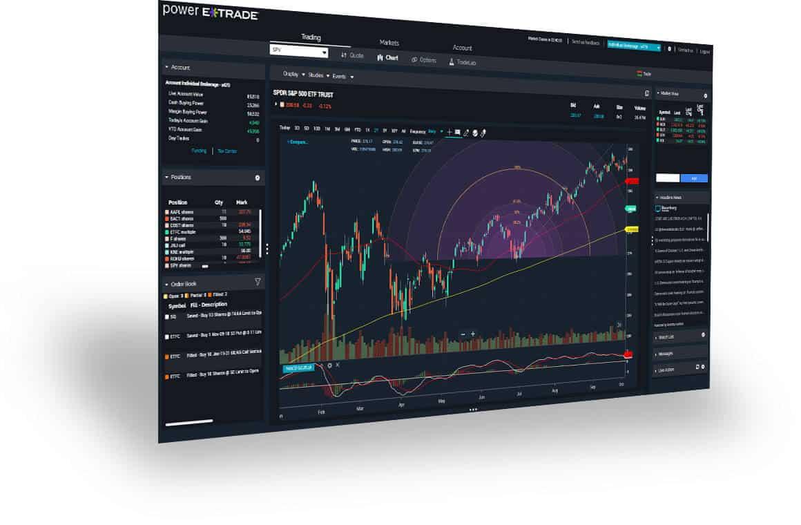 ETRADE Review - ETrade-brugerdashboard