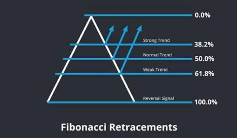 assess fibonacci levels