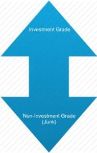 A blue double arrow written investment and noninvestment grade