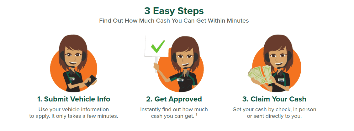 Screengrab of LoanMart's loan application process: Submit vehicle info, get approved, claim cash
