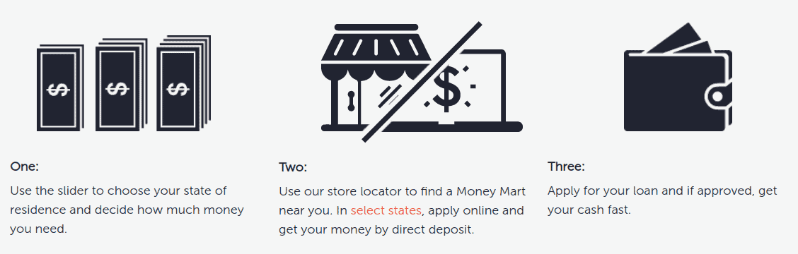 Money Mart Review -...