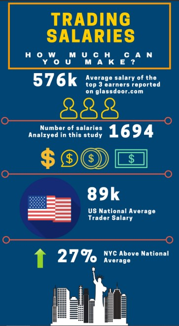 trading salary -the average trader's salary in the U.S