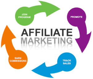 An illustration of how affiliate marketing works