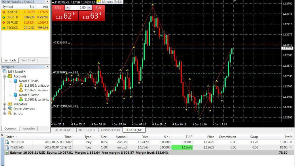 Meta Trader 4 Screenshot