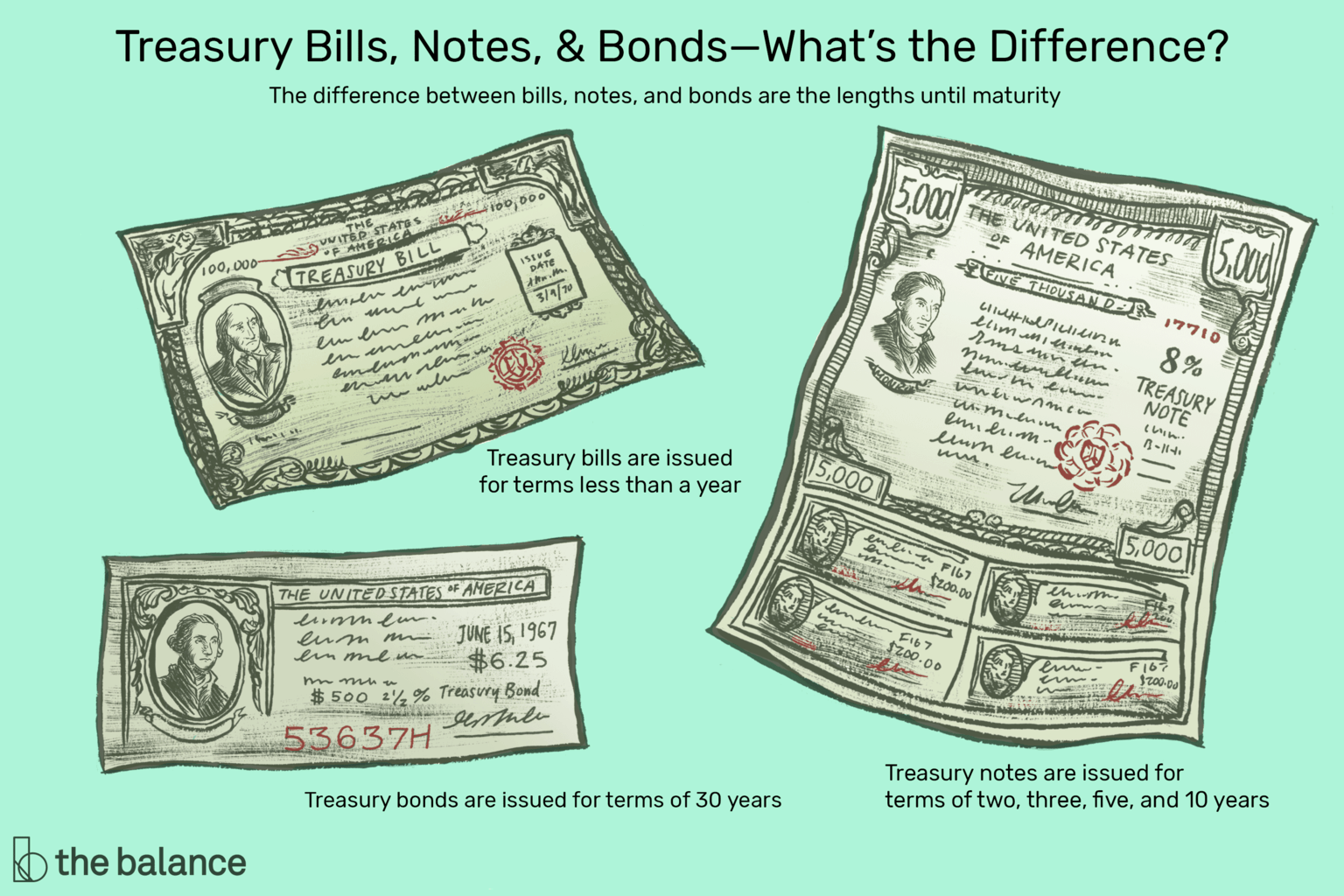 Treasury Bonds | How...