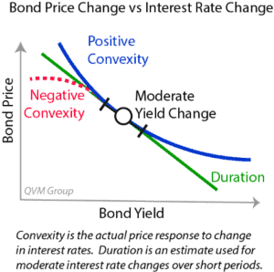 Calculating the convexity of a bond requires highly advanced mathematical modeling
