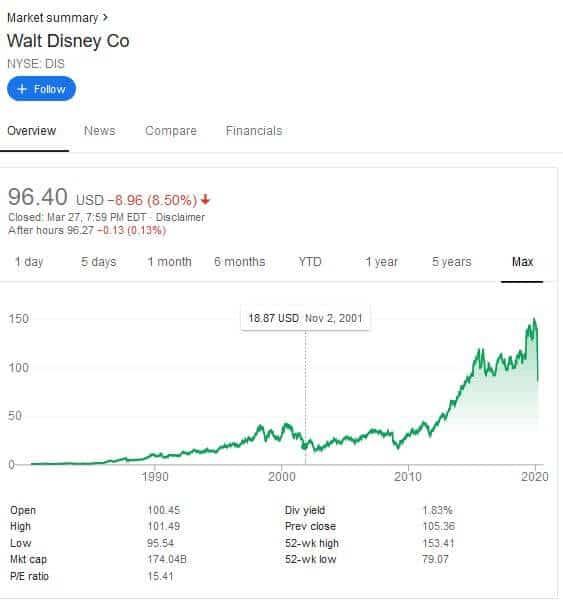 How to Buy Disney stock - Disney Stock price trend | Learnbonds