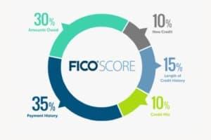 FICO Score Range: The FISCO score wheel showing how the score is determined