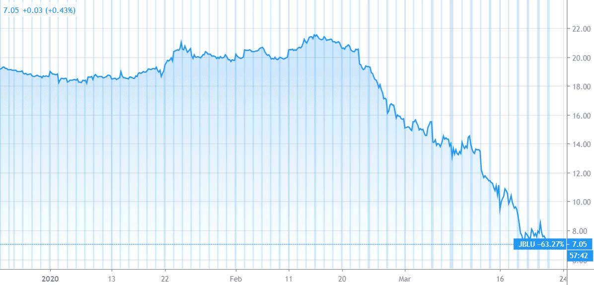 Jet Blue Stock Price Movment