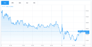 harley davidson stock chart