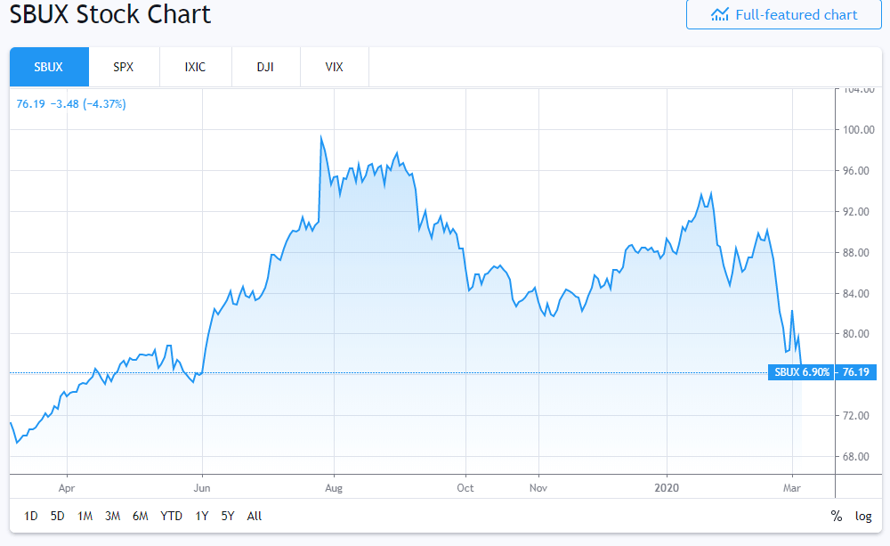 Could Starbucks Stock Extend...