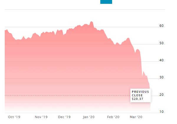 Exxon Stock Falls by...