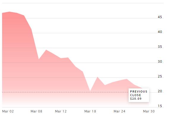 ConocoPhillips stock struggles to...