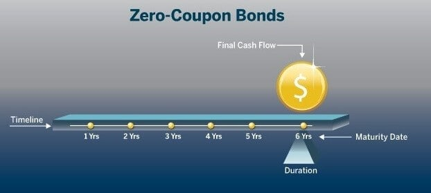 difference between a zero-coupon bond and regular bond