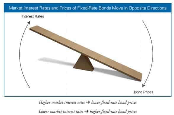 How market interest rates affect bond interest rates