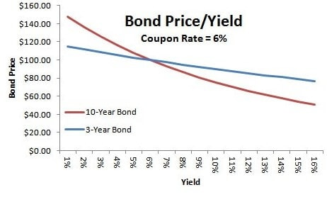 What are bond interest rates?