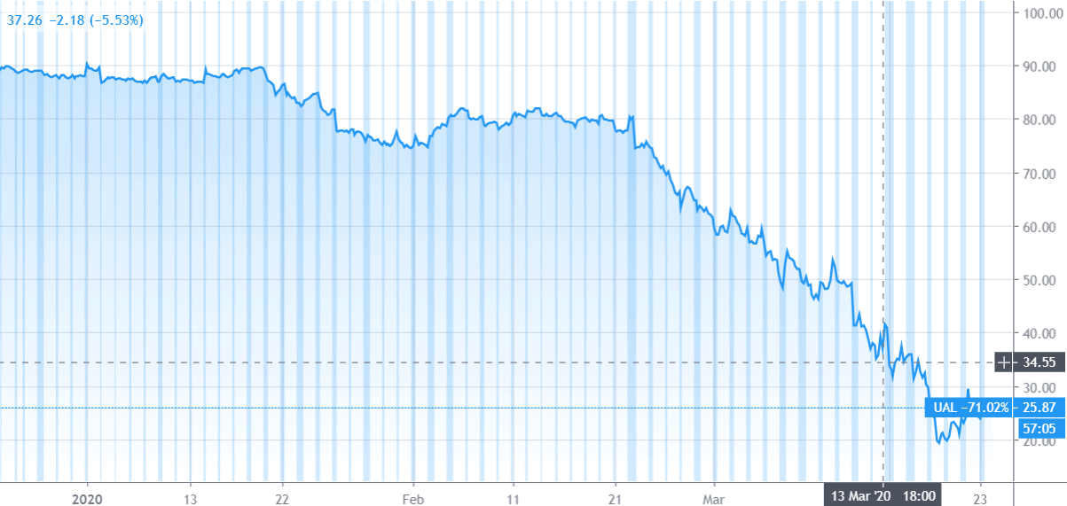 United Airlines Stock Price Movement