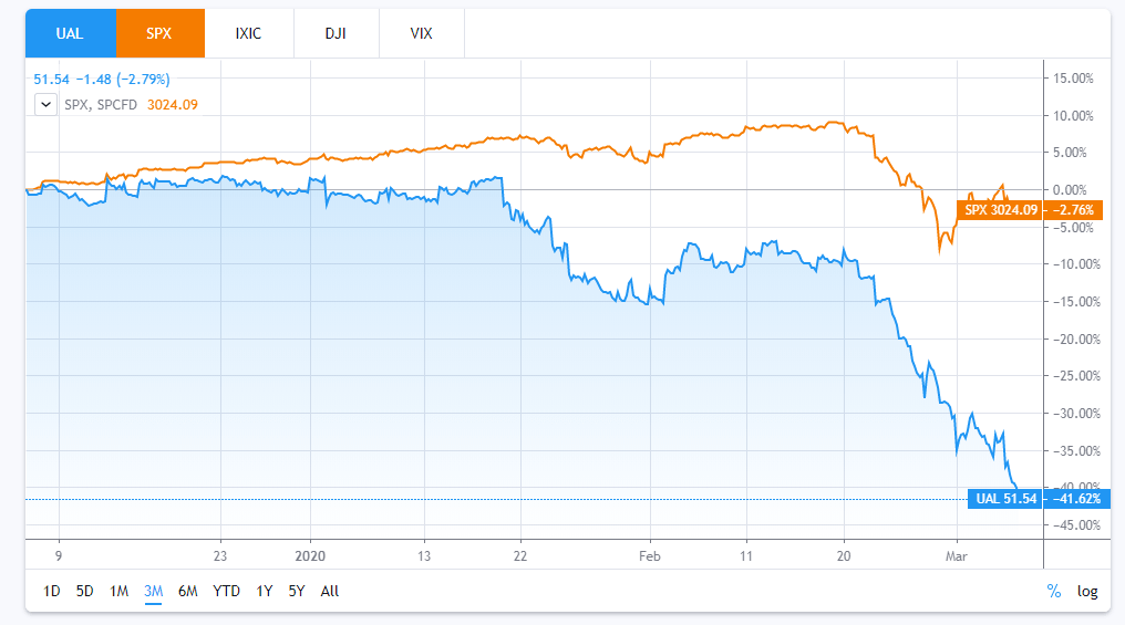 Has United Airlines Stock...