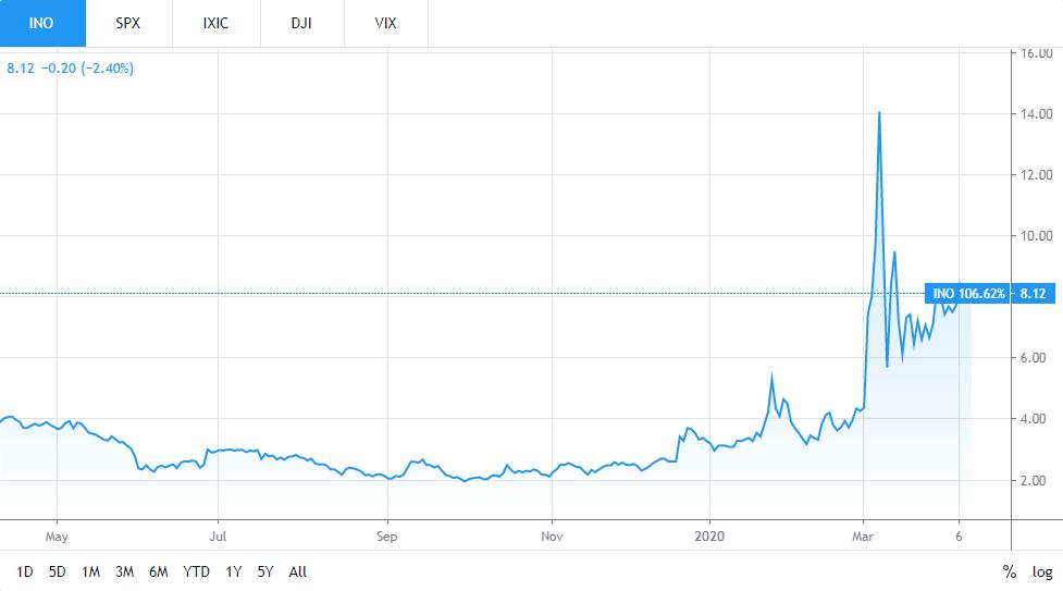 Inovio Stock Gains %...