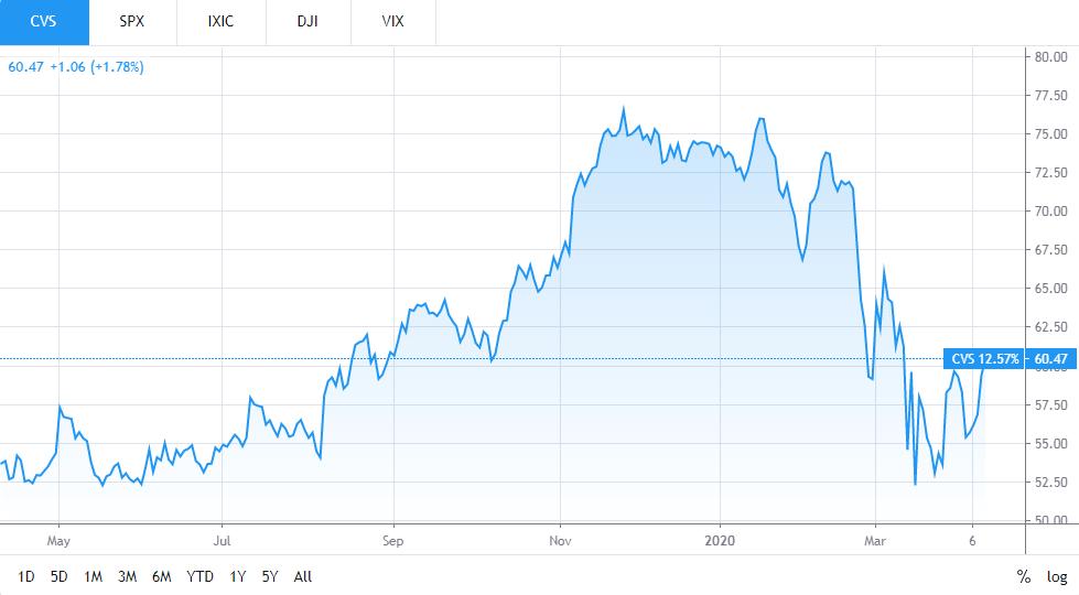 CVS Health Stock Remains...