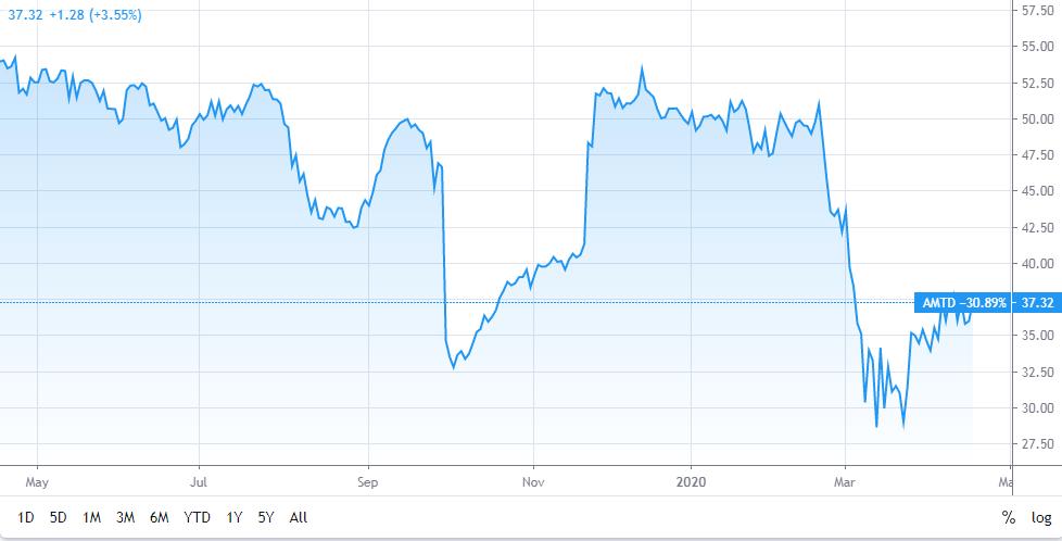 Ameritrade Stock Price Movement