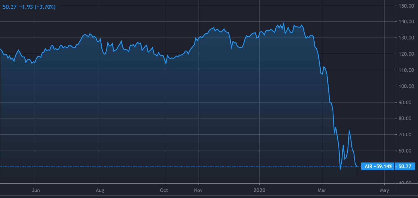 Boeing stock falls as...